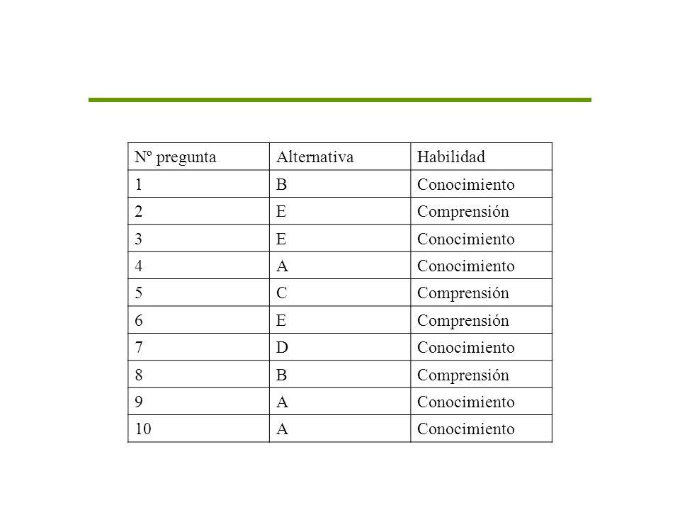 Nº pregunta Alternativa Habilidad 1 B Conocimiento 2 E Comprensión 3 4 A 5 C 6 7 D 8 9 10