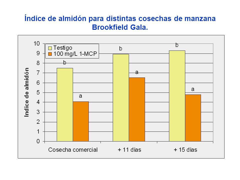 Índice de almidón para distintas cosechas de manzana Brookfield Gala.