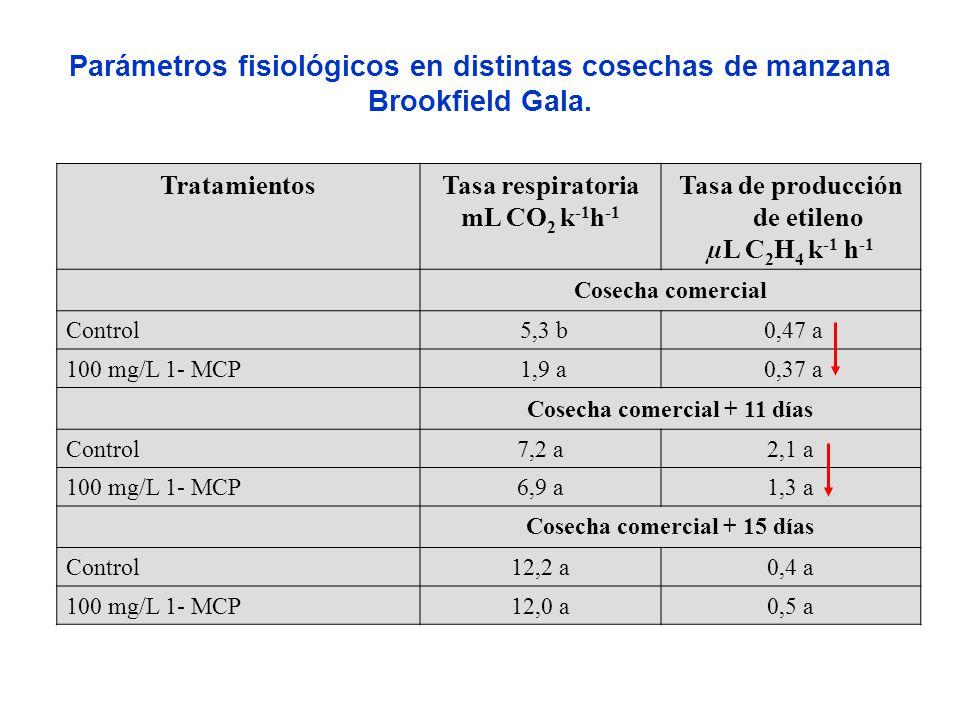 Parámetros fisiológicos en distintas cosechas de manzana Brookfield Gala.