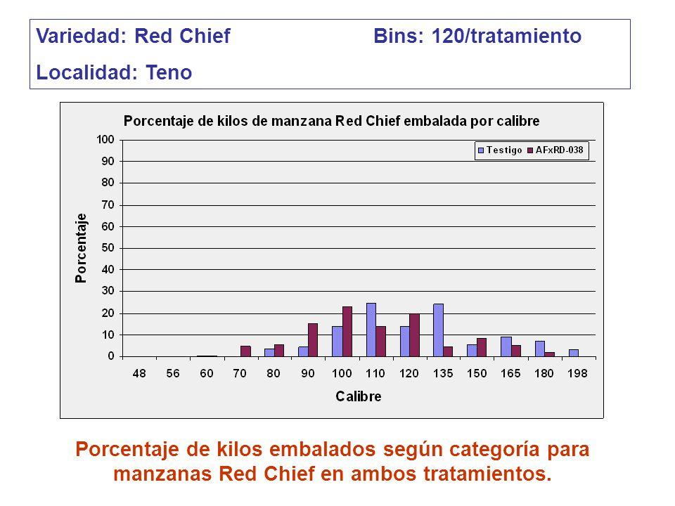 Variedad: Red Chief Bins: 120/tratamiento