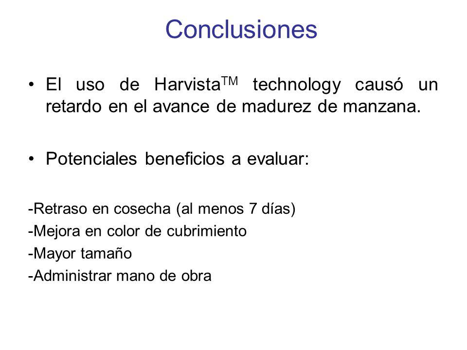 Conclusiones El uso de HarvistaTM technology causó un retardo en el avance de madurez de manzana. Potenciales beneficios a evaluar: