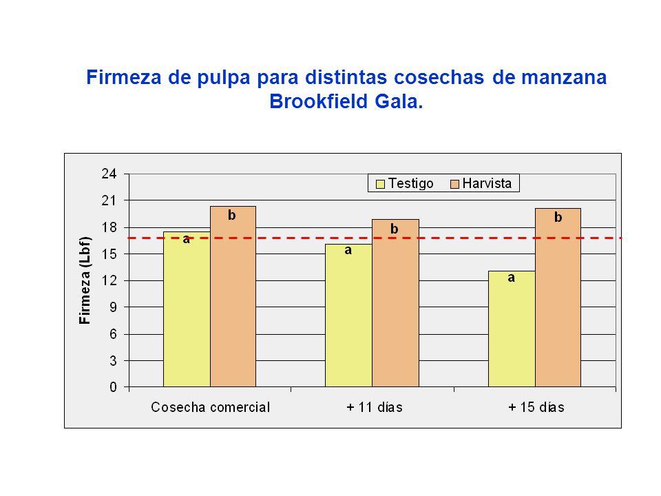 Firmeza de pulpa para distintas cosechas de manzana Brookfield Gala.