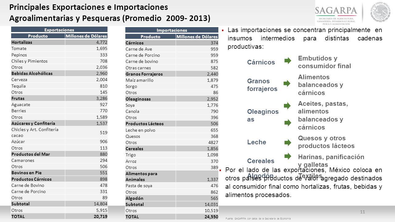 Principales Exportaciones e Importaciones