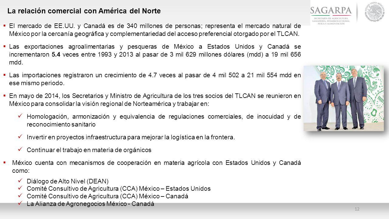 La relación comercial con América del Norte