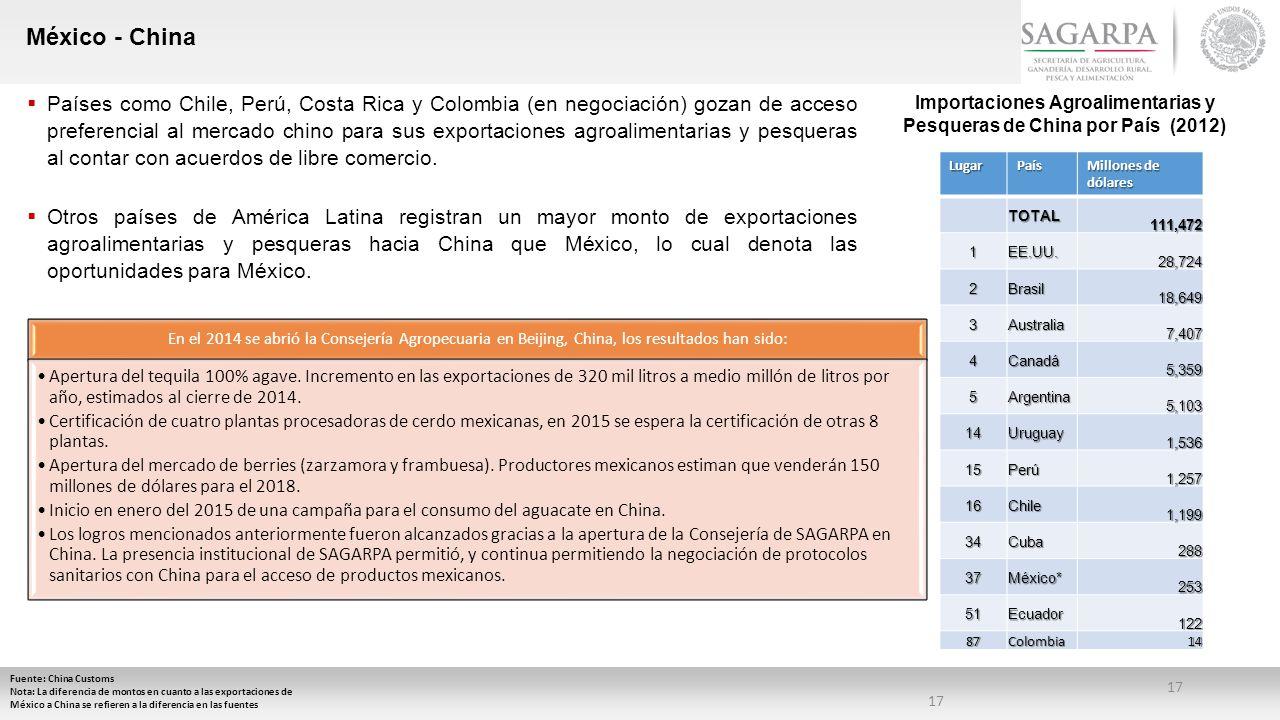 Importaciones Agroalimentarias y Pesqueras de China por País (2012)