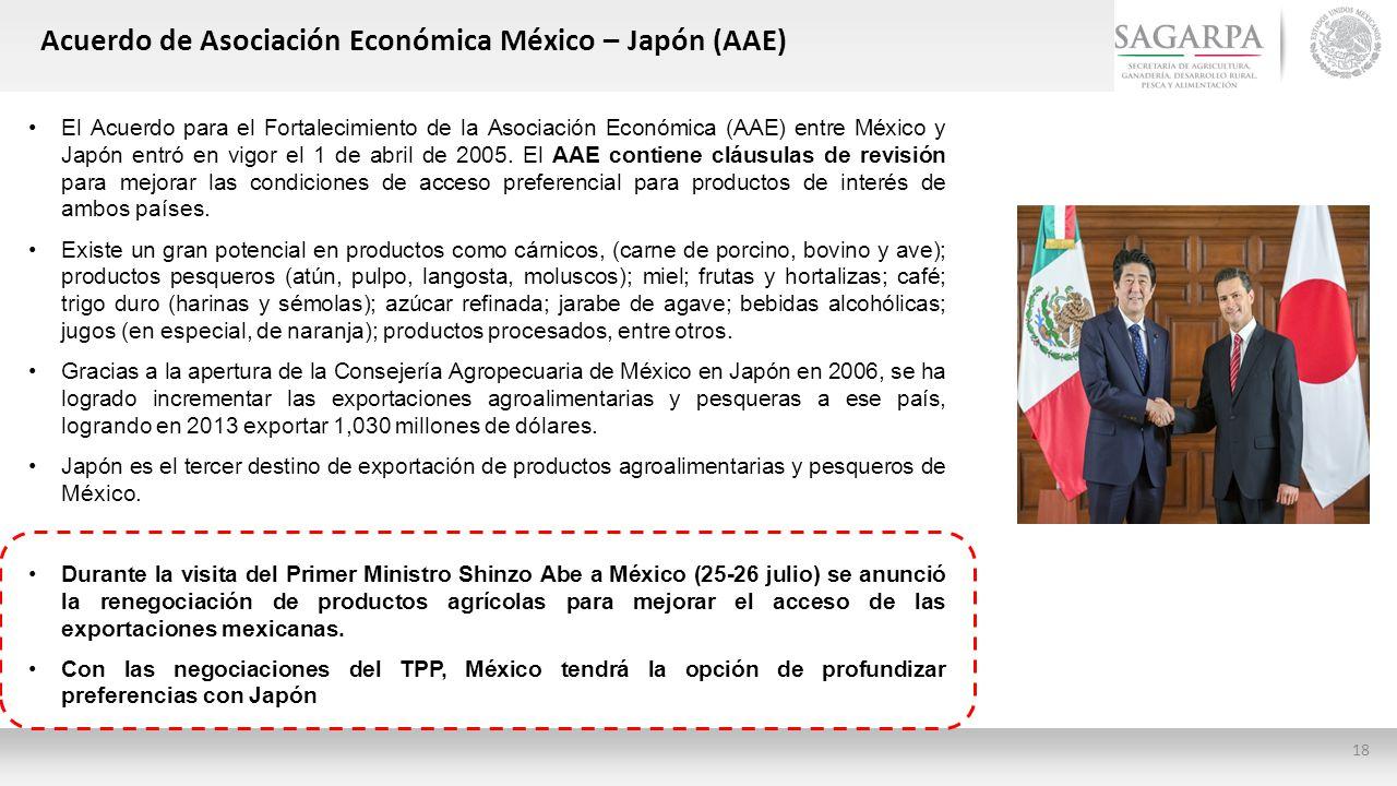 Acuerdo de Asociación Económica México – Japón (AAE)