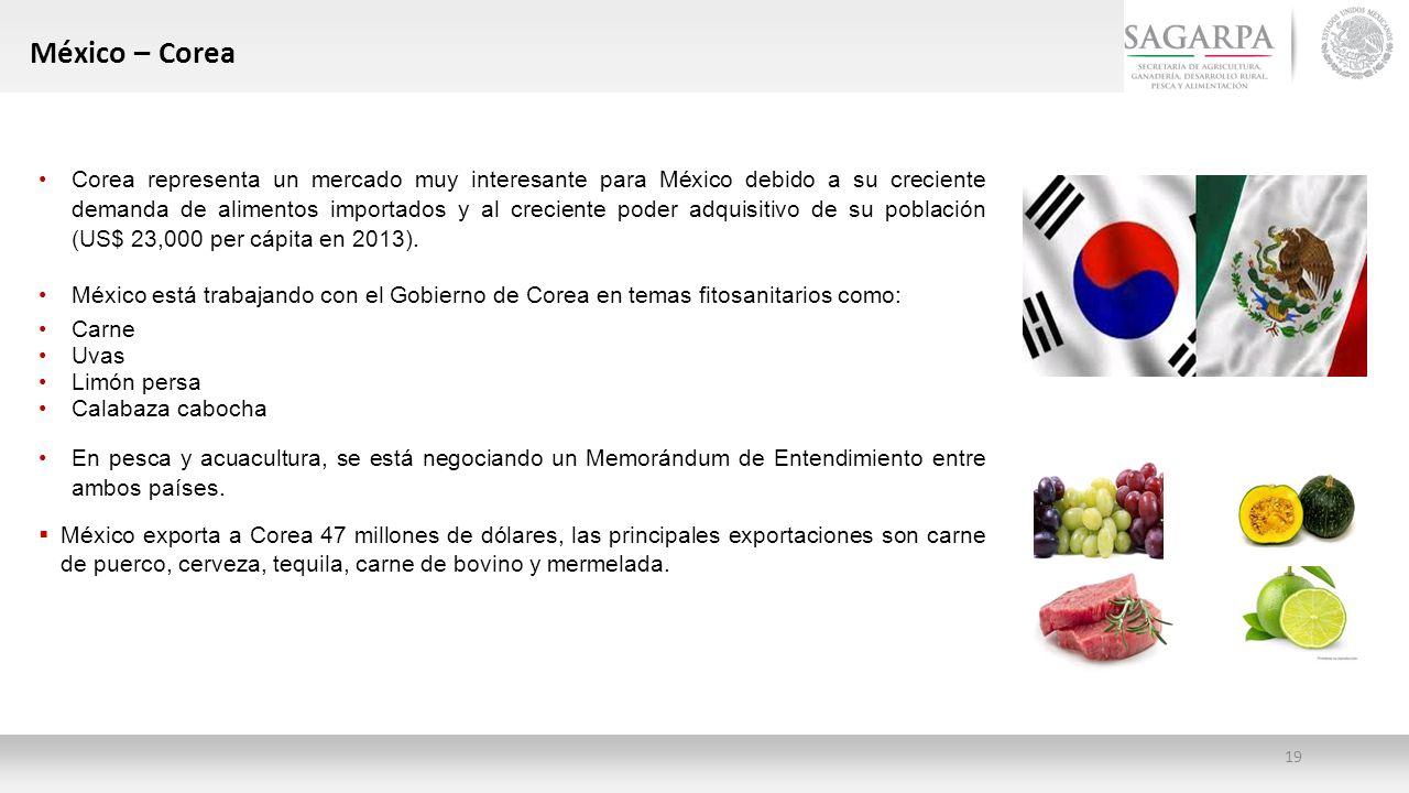 México – Corea
