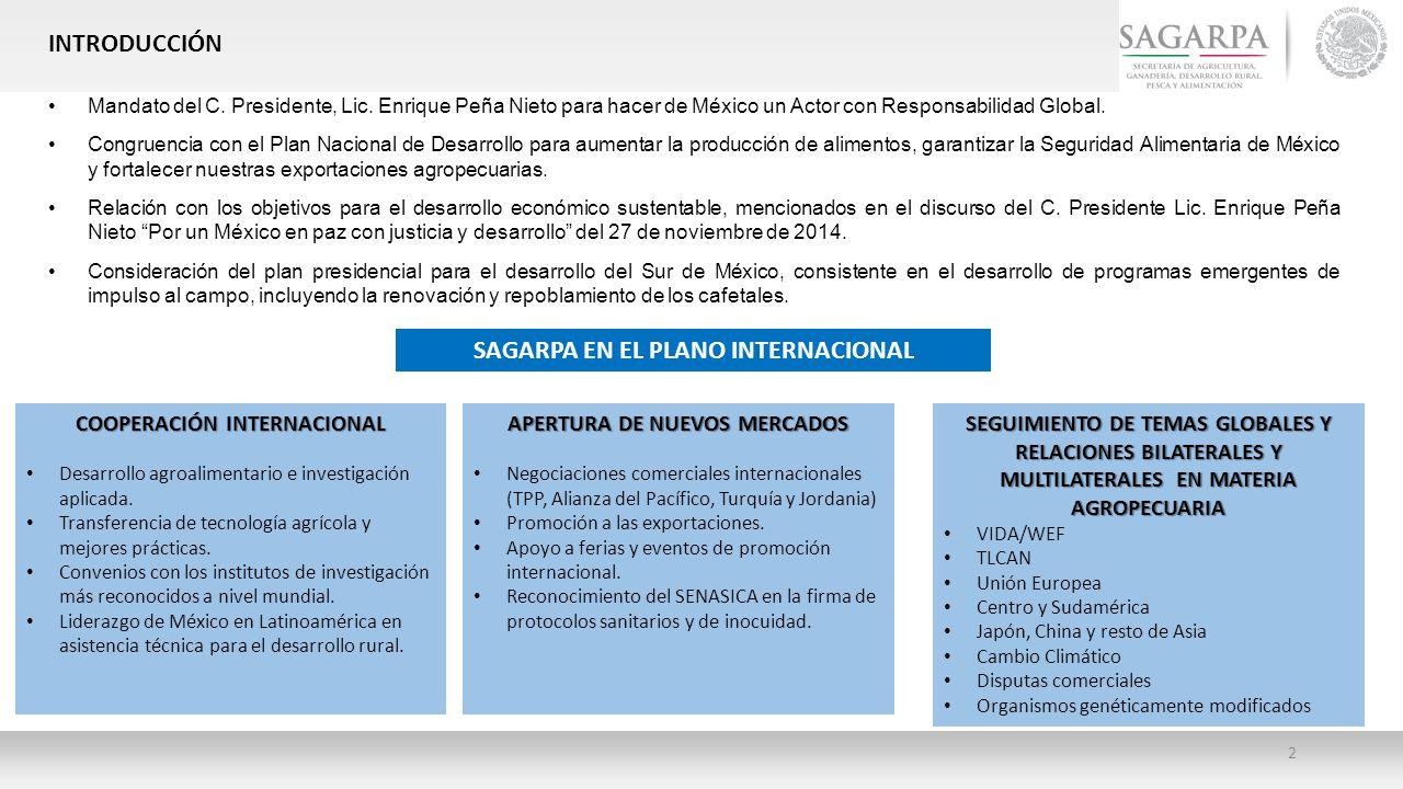 SAGARPA EN EL PLANO INTERNACIONAL