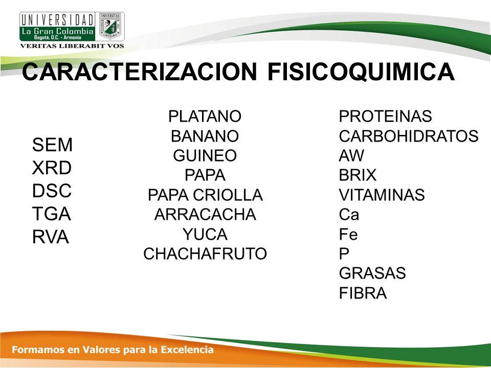 CARACTERIZACION FISICOQUIMICA