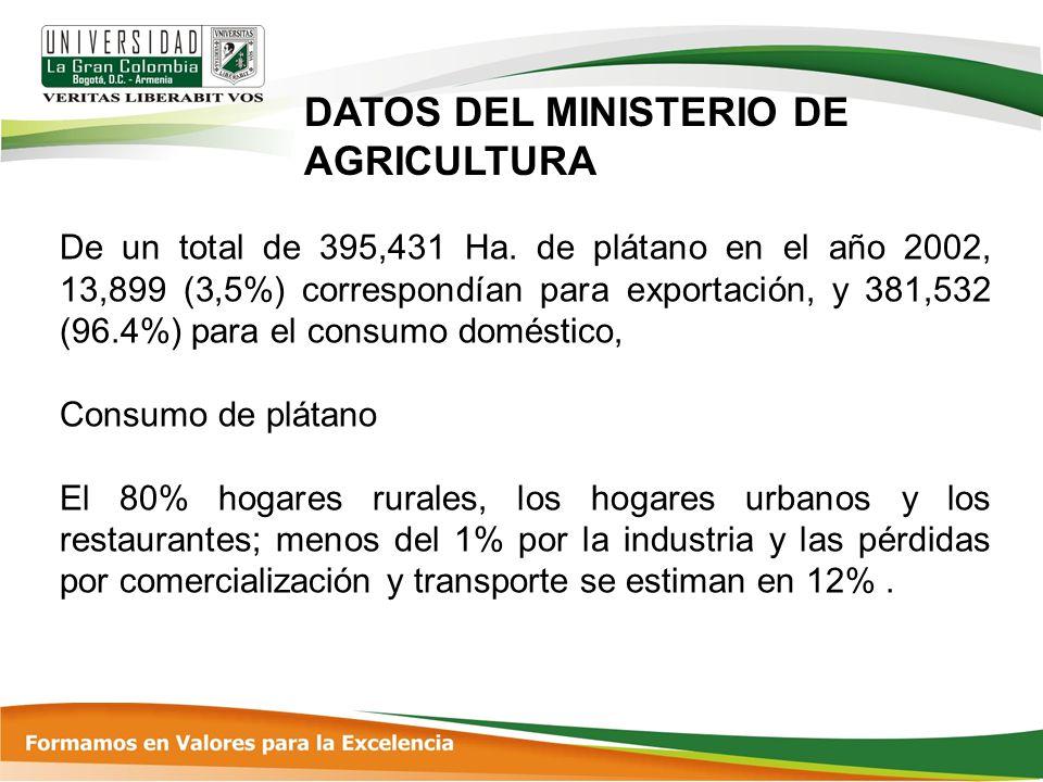 DATOS DEL MINISTERIO DE AGRICULTURA
