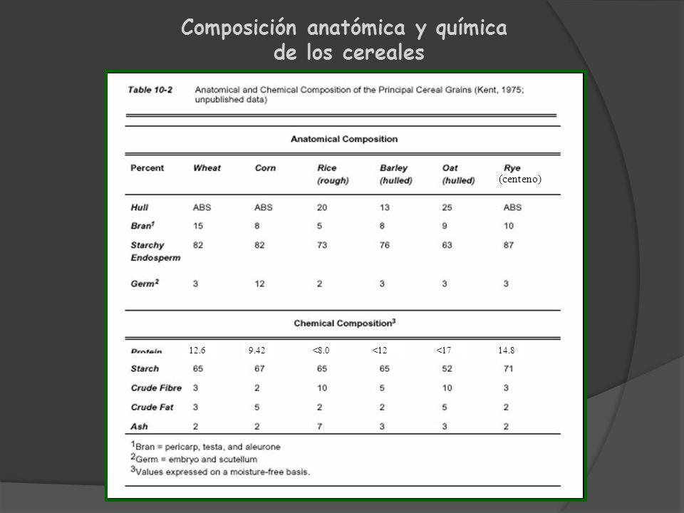 Composición anatómica y química
