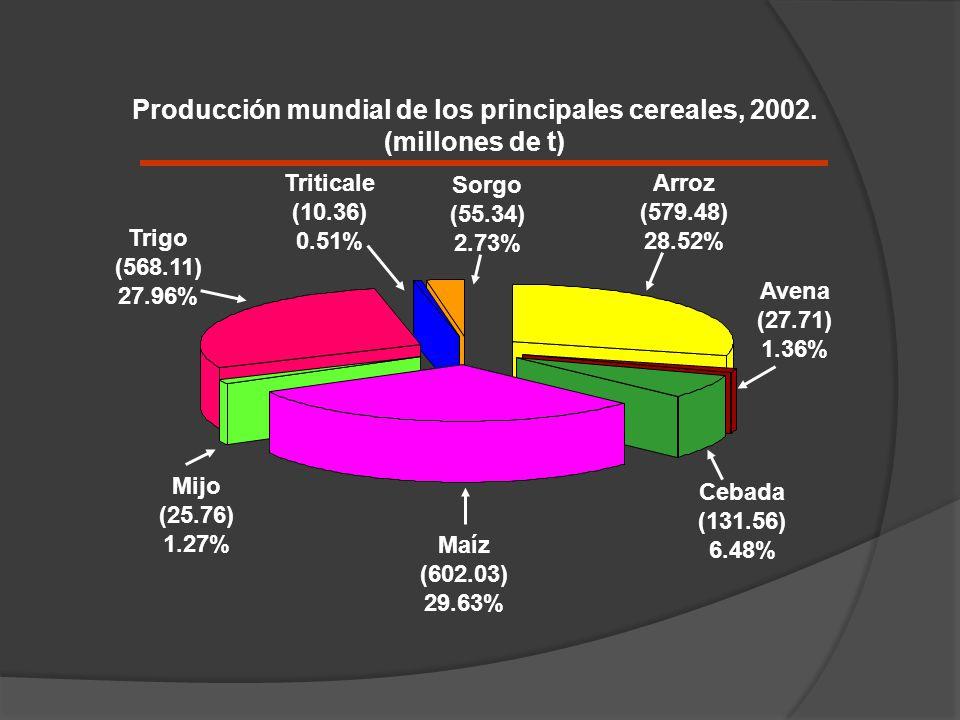 Producción mundial de los principales cereales, 2002.