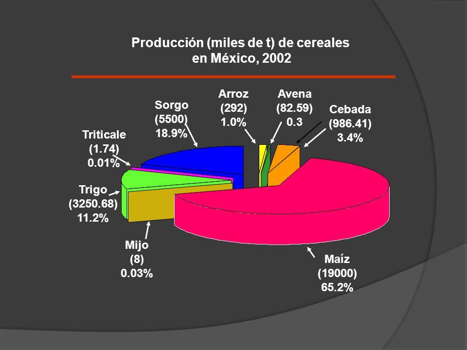 Producción (miles de t) de cereales