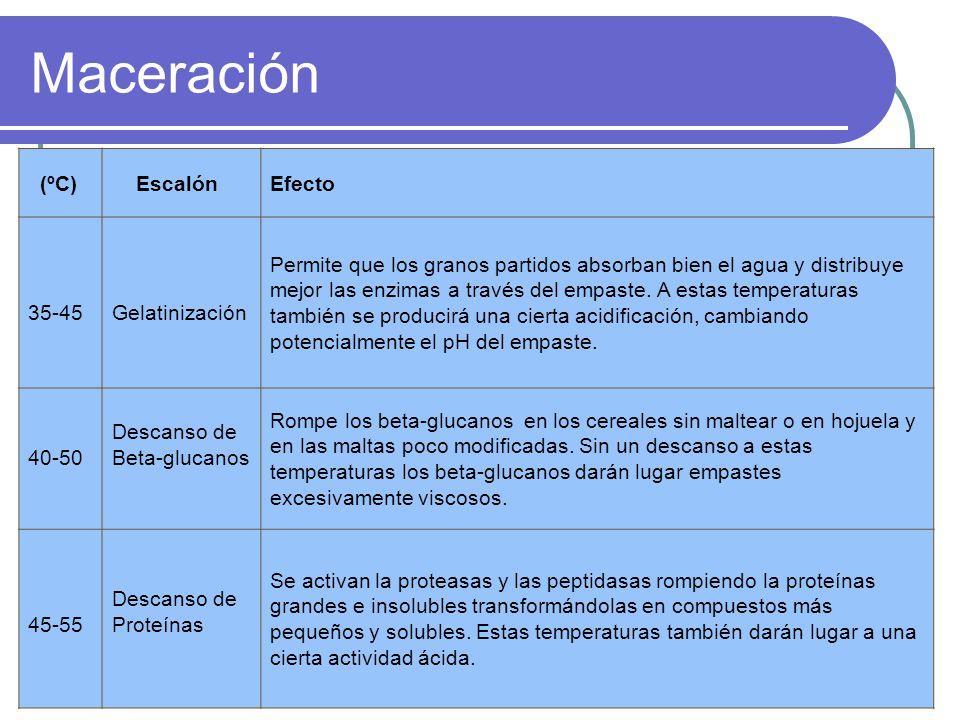 Maceración (ºC) Escalón Efecto 35-45 Gelatinización