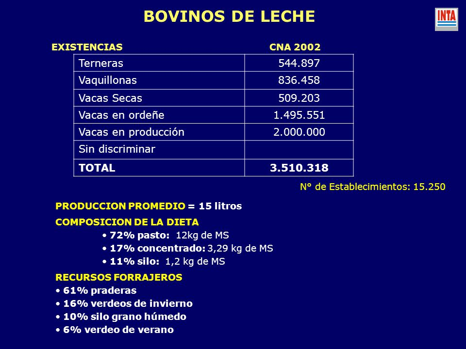 BOVINOS DE LECHE Terneras 544.897 Vaquillonas 836.458 Vacas Secas