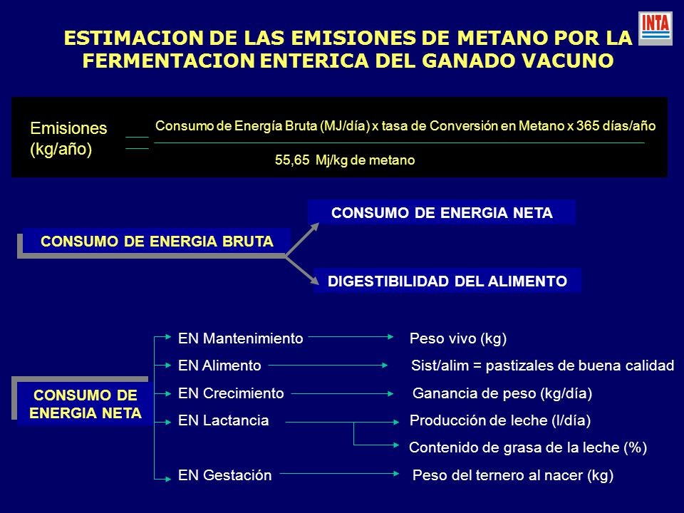 ESTIMACION DE LAS EMISIONES DE METANO POR LA FERMENTACION ENTERICA DEL GANADO VACUNO