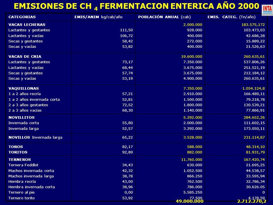 EMISIONES DE CH 4 FERMENTACION ENTERICA AÑO 2000