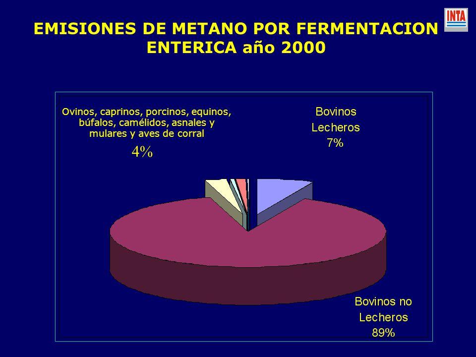 EMISIONES DE METANO POR FERMENTACION ENTERICA año 2000