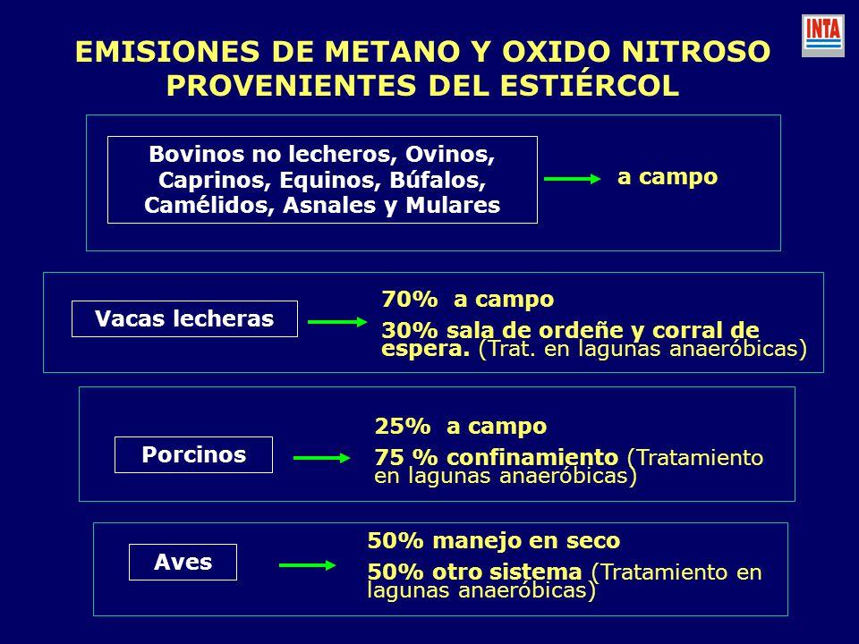 EMISIONES DE METANO Y OXIDO NITROSO PROVENIENTES DEL ESTIÉRCOL