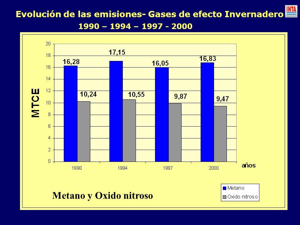 Evolución de las emisiones- Gases de efecto Invernadero