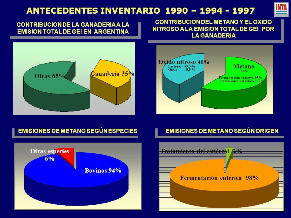 ANTECEDENTES INVENTARIO 1990 – 1994 - 1997