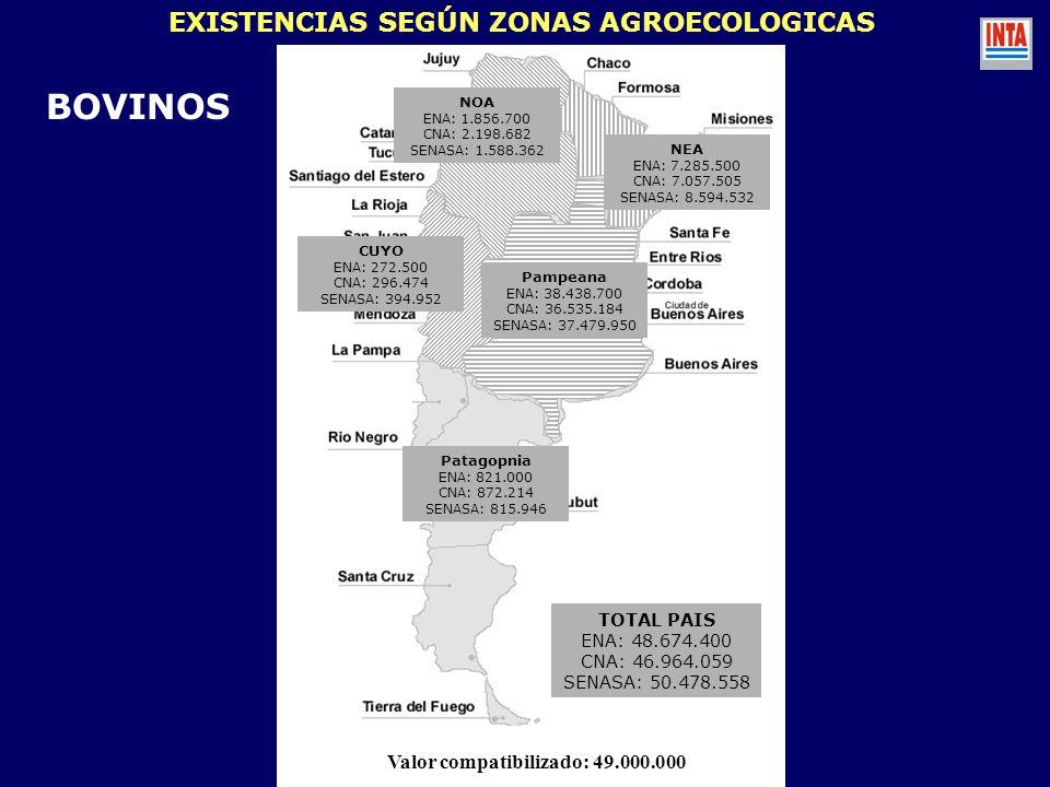 BOVINOS EXISTENCIAS SEGÚN ZONAS AGROECOLOGICAS