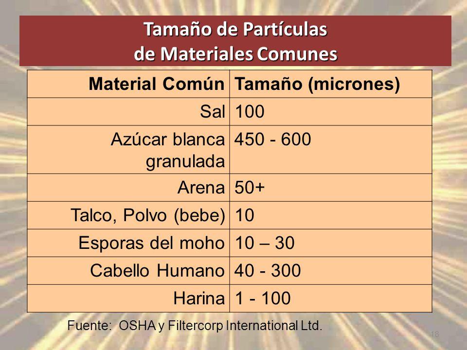 Tamaño de Partículas de Materiales Comunes