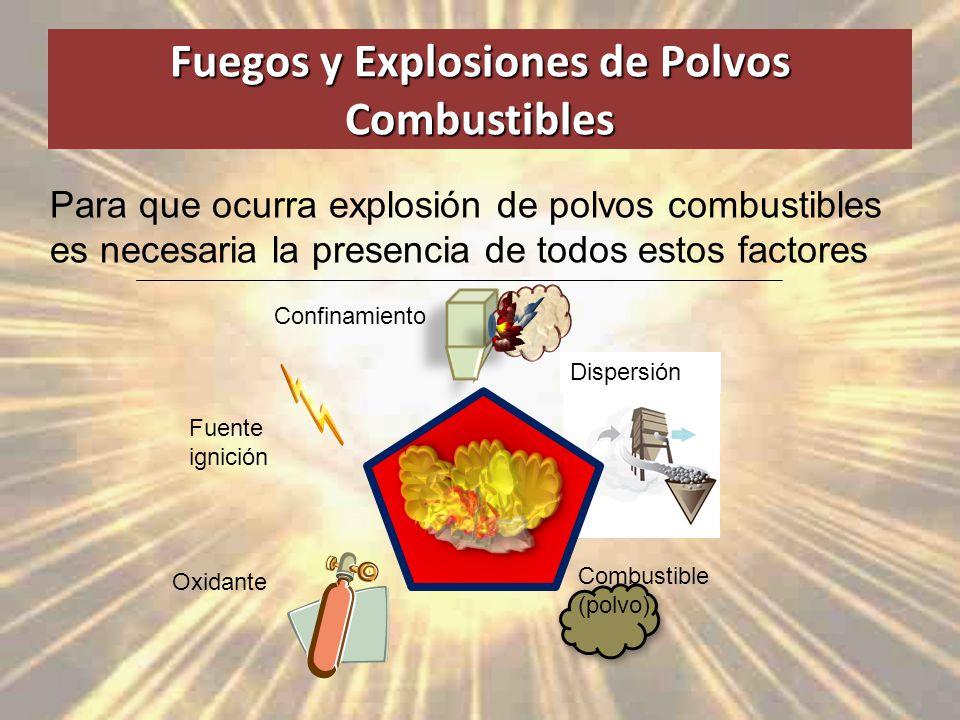 Fuegos y Explosiones de Polvos Combustibles