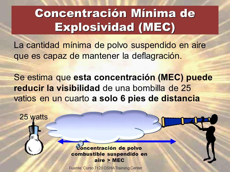Concentración Mínima de Explosividad (MEC)