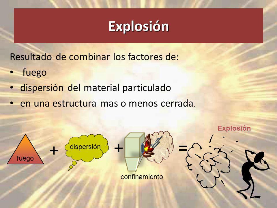 + = + Explosión Resultado de combinar los factores de: fuego