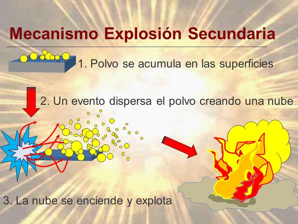 Mecanismo Explosión Secundaria