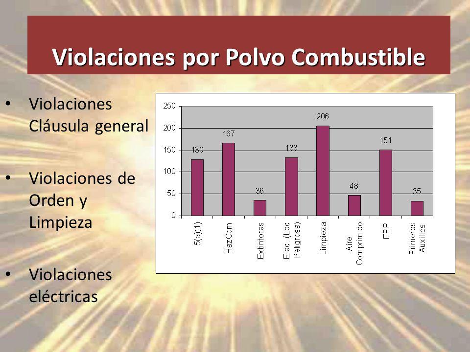 Violaciones por Polvo Combustible