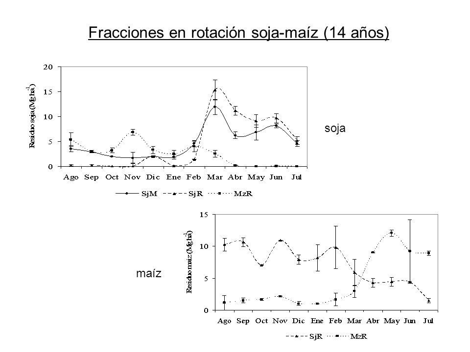 Fracciones en rotación soja-maíz (14 años)