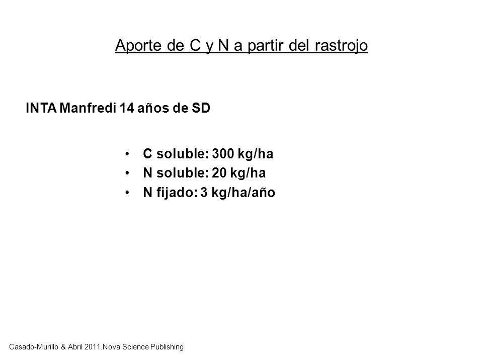 Aporte de C y N a partir del rastrojo