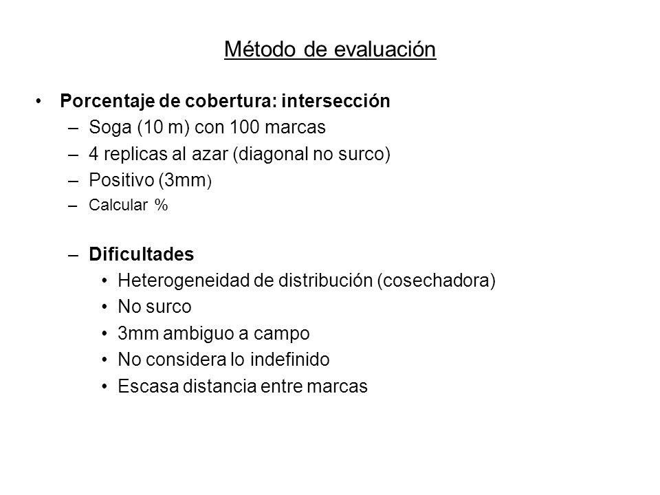 Método de evaluación Porcentaje de cobertura: intersección
