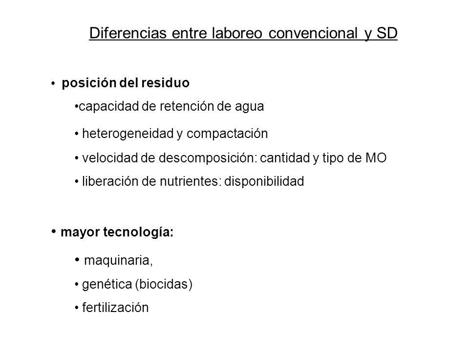 Diferencias entre laboreo convencional y SD