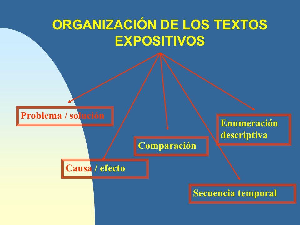 ORGANIZACIÓN DE LOS TEXTOS EXPOSITIVOS