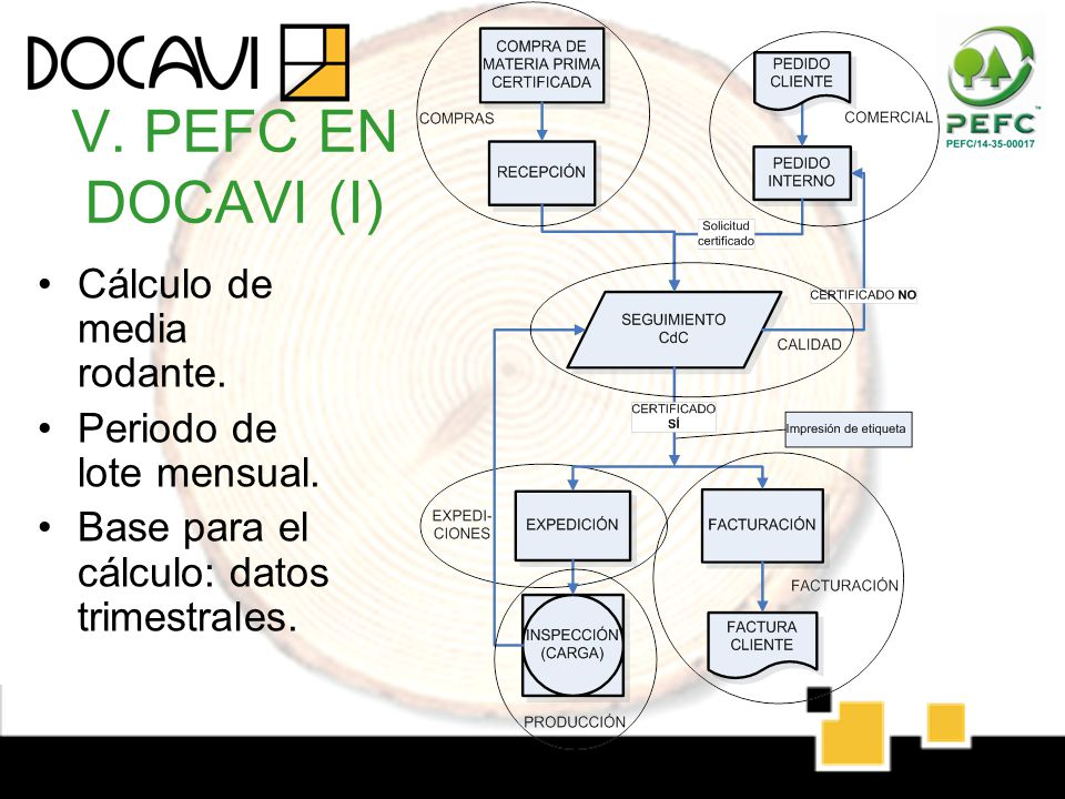 V. PEFC EN DOCAVI (I) Cálculo de media rodante.