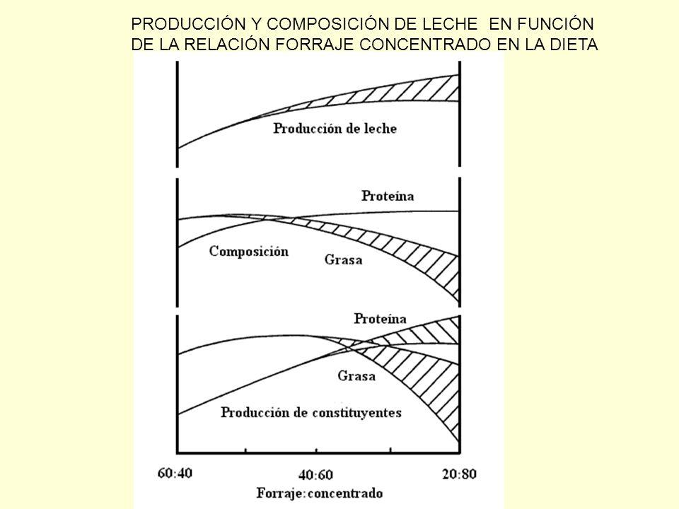 PRODUCCIÓN Y COMPOSICIÓN DE LECHE EN FUNCIÓN
