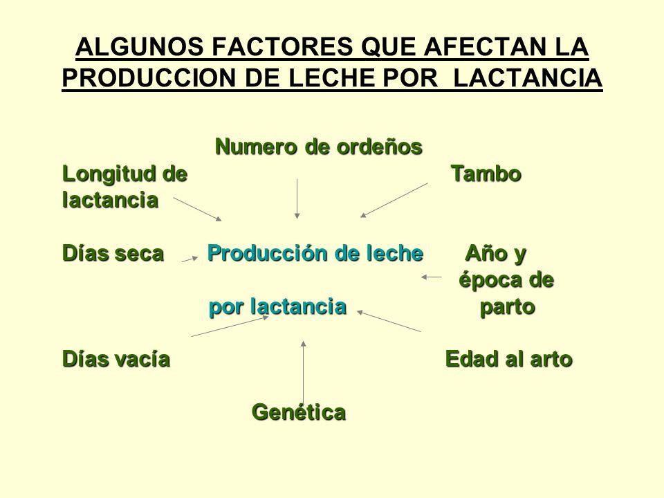ALGUNOS FACTORES QUE AFECTAN LA PRODUCCION DE LECHE POR LACTANCIA