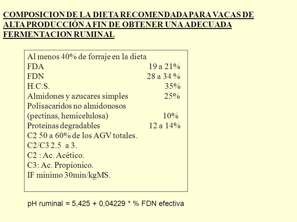 COMPOSICION DE LA DIETA RECOMENDADA PARA VACAS DE