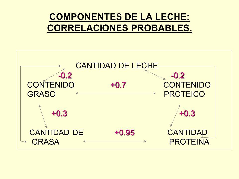 COMPONENTES DE LA LECHE: CORRELACIONES PROBABLES.