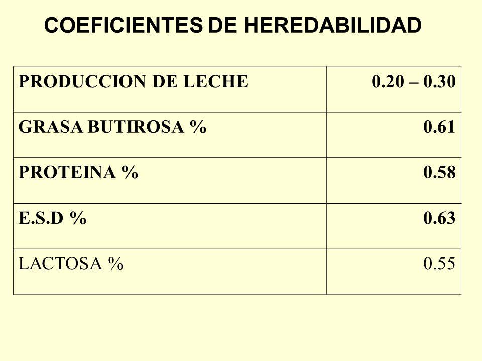 COEFICIENTES DE HEREDABILIDAD