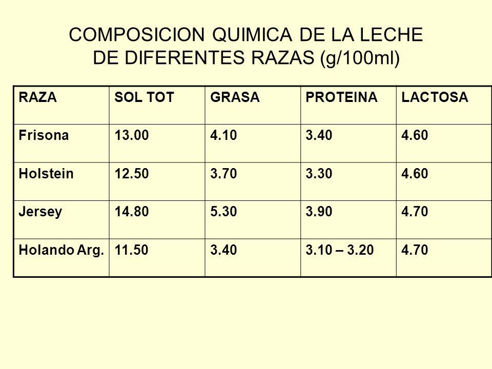COMPOSICION QUIMICA DE LA LECHE DE DIFERENTES RAZAS (g/100ml)