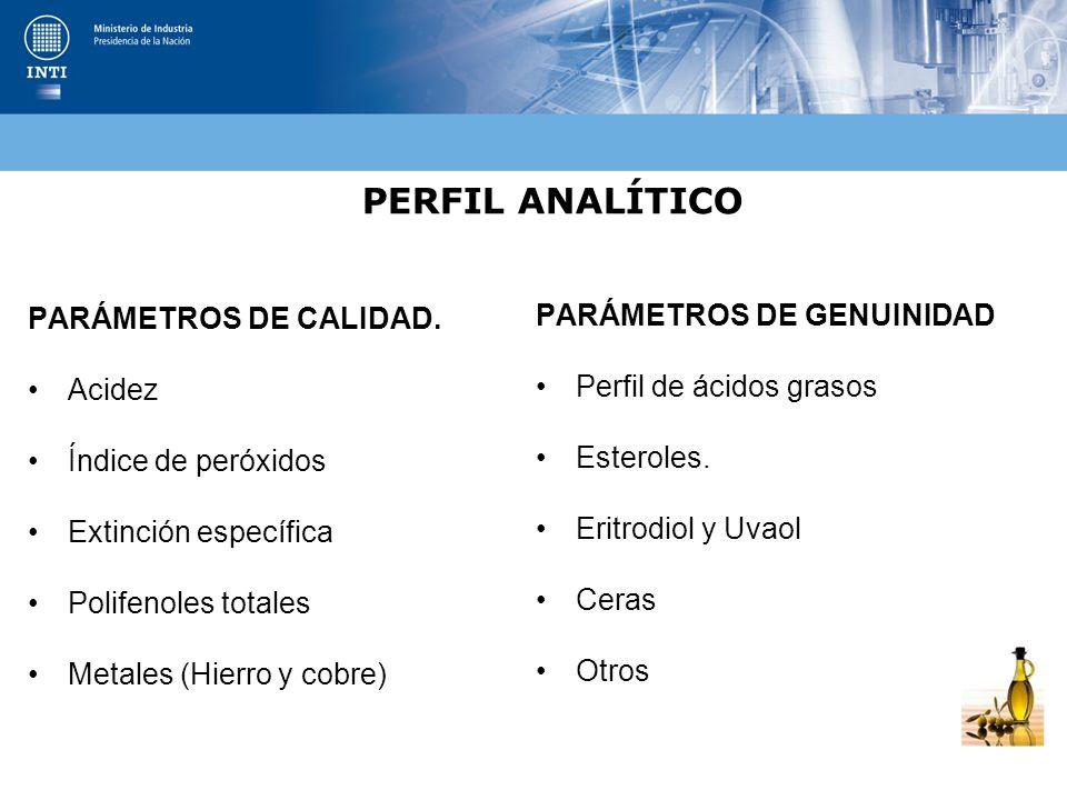 PERFIL ANALÍTICO PARÁMETROS DE CALIDAD. Acidez