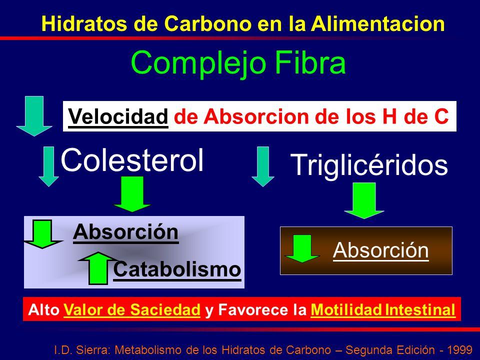 Complejo Fibra Colesterol Triglicéridos