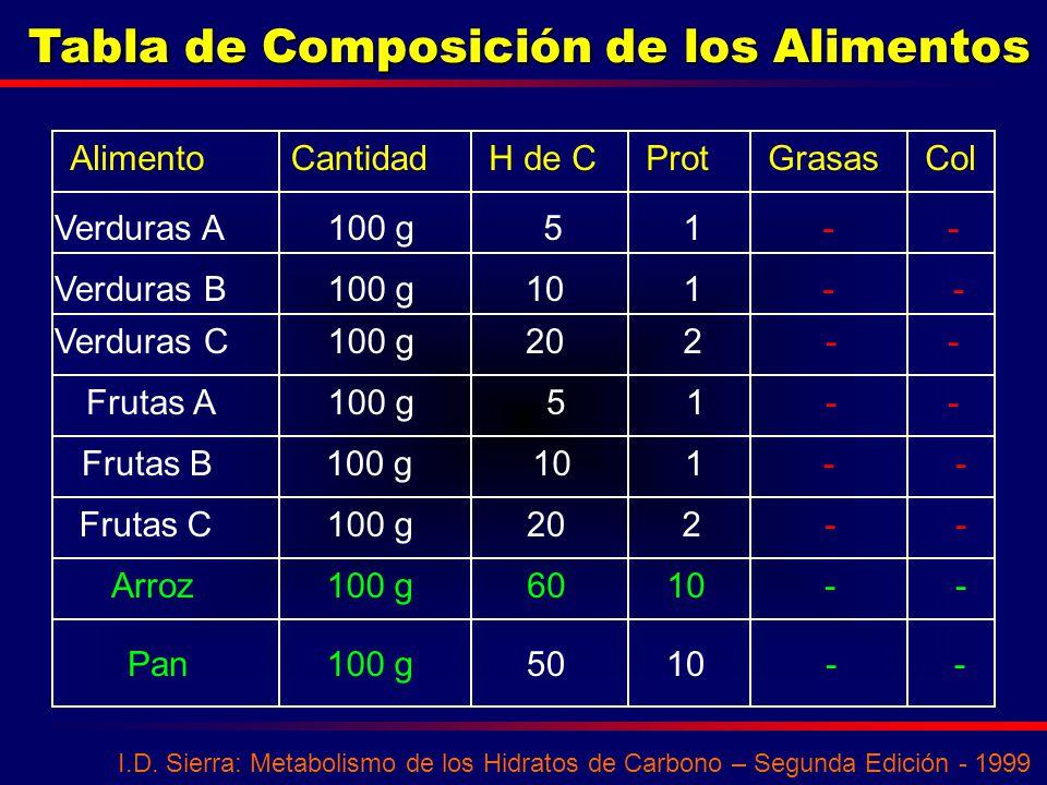 Tabla de Composición de los Alimentos