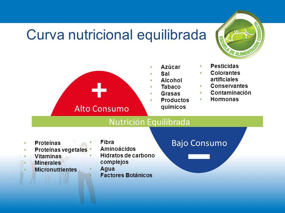 Curva nutricional equilibrada