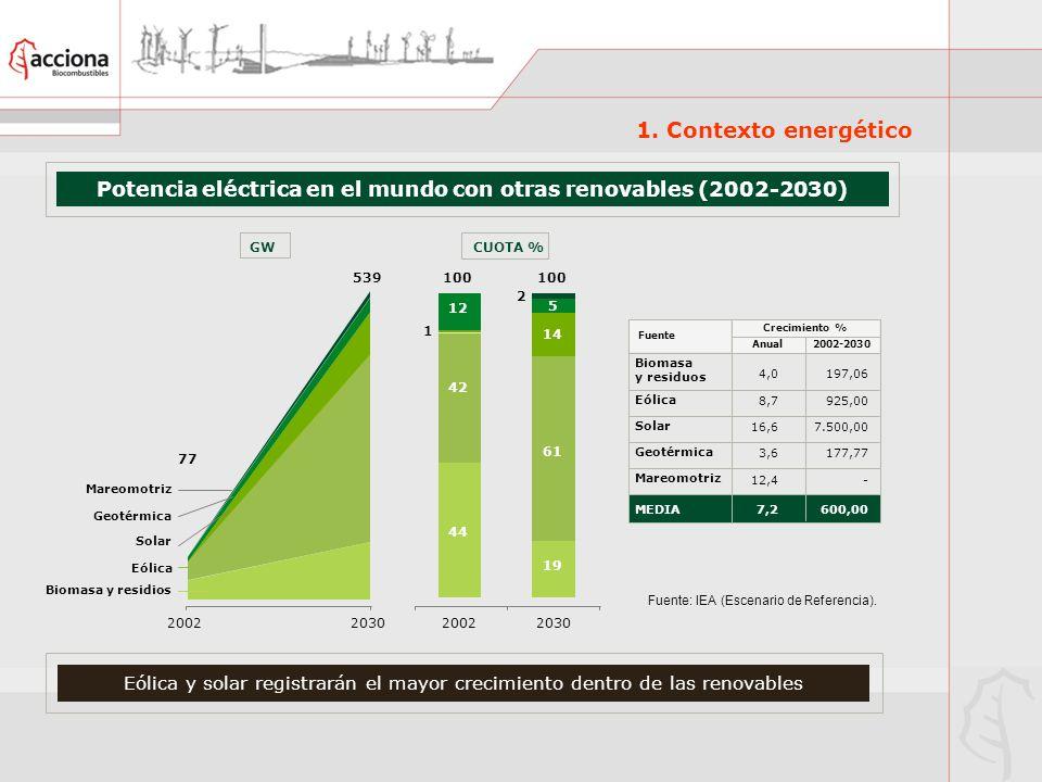 Potencia eléctrica en el mundo con otras renovables (2002-2030)