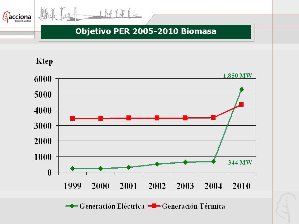 Objetivo PER 2005-2010 Biomasa 1.850 MW 344 MW